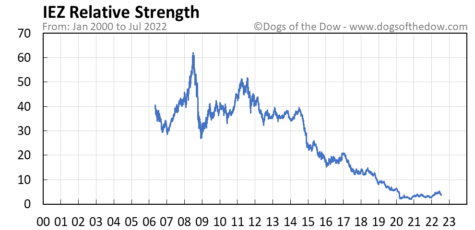 IEZ relative strength chart
