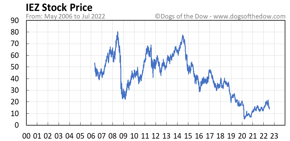 IEZ stock price chart
