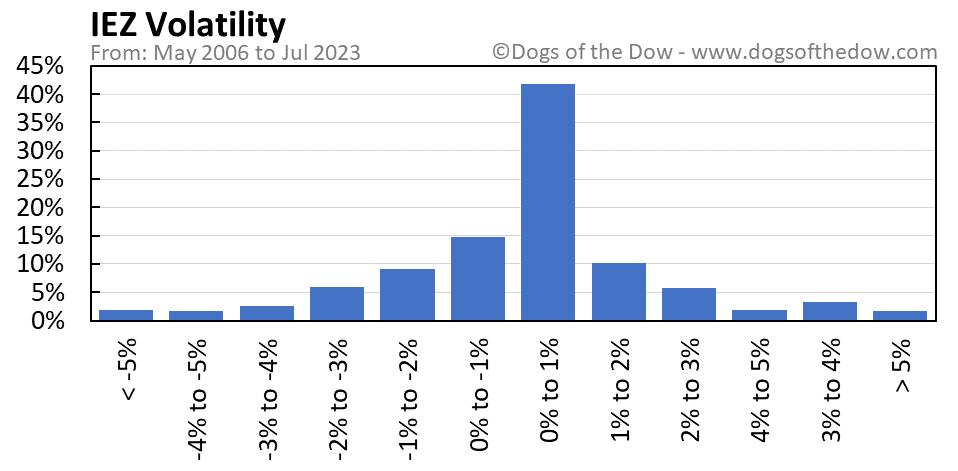 IEZ volatility chart