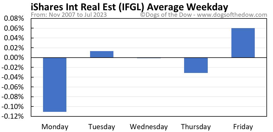 IFGL average weekday chart