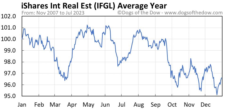 IFGL average year chart