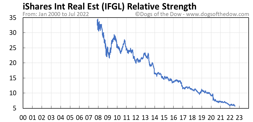 IFGL relative strength chart