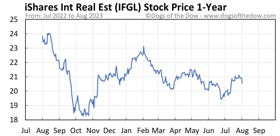 IFGL 1-year stock price chart