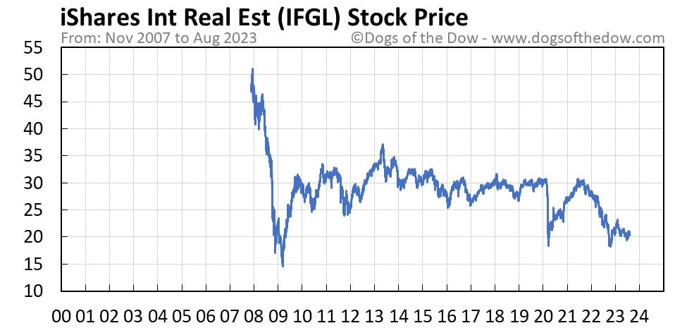 IFGL stock price chart