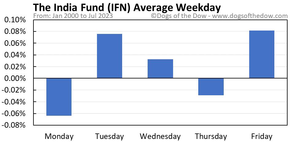 IFN average weekday chart
