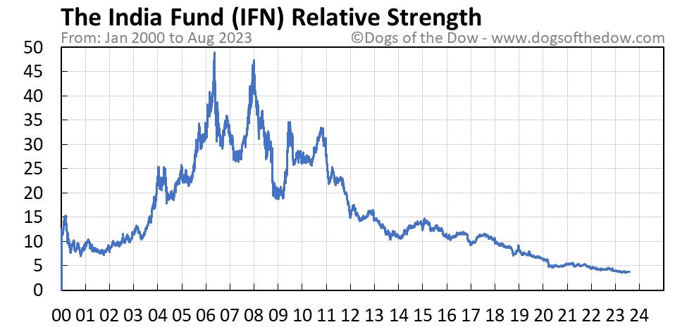 IFN relative strength chart