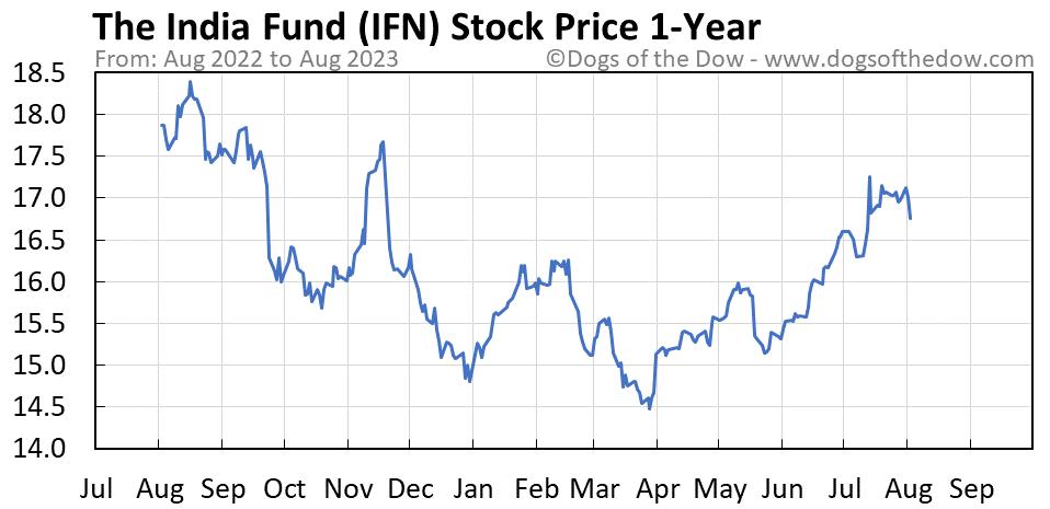 IFN 1-year stock price chart