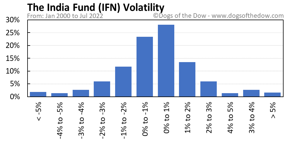 IFN volatility chart