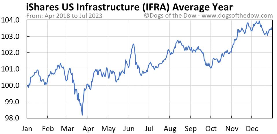IFRA average year chart