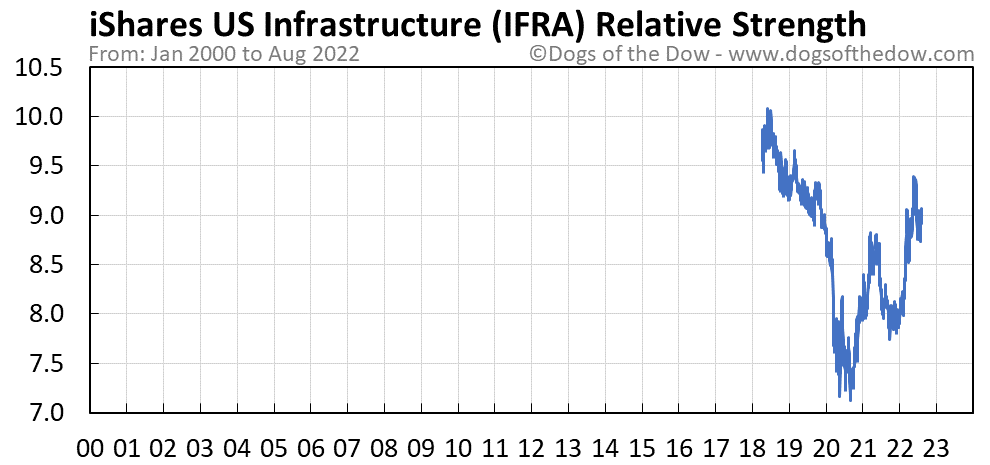 IFRA relative strength chart