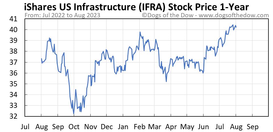 IFRA 1-year stock price chart