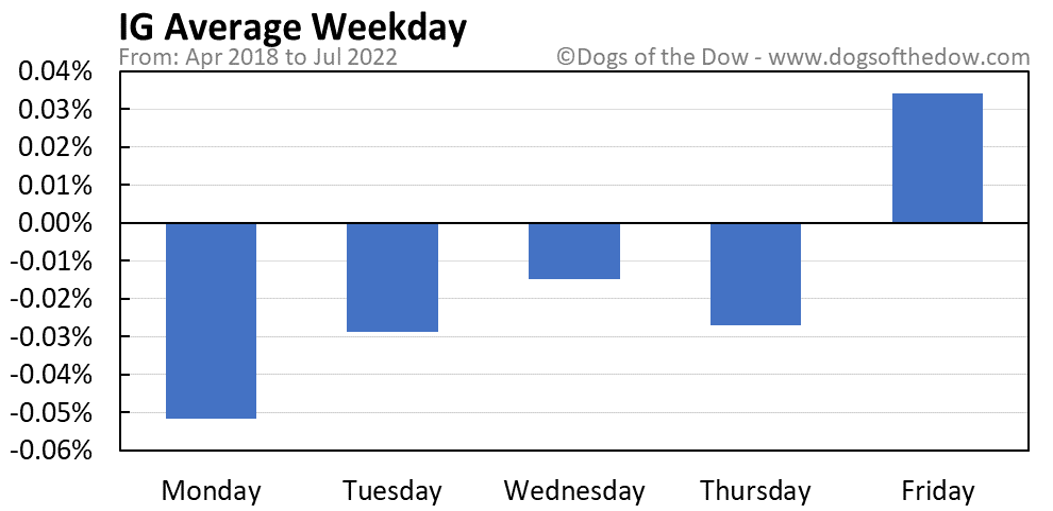 IG average weekday chart