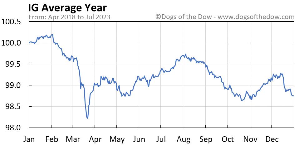 IG average year chart