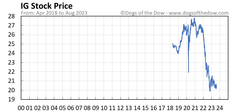 IG stock price chart