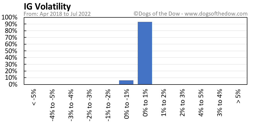 IG volatility chart