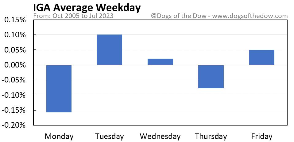 IGA average weekday chart