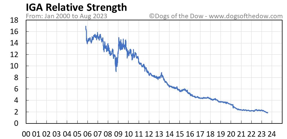 IGA relative strength chart