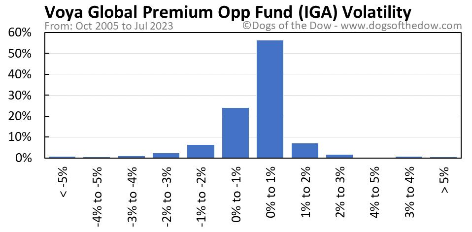 IGA volatility chart