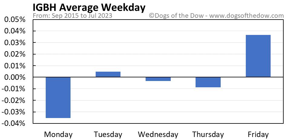 IGBH average weekday chart
