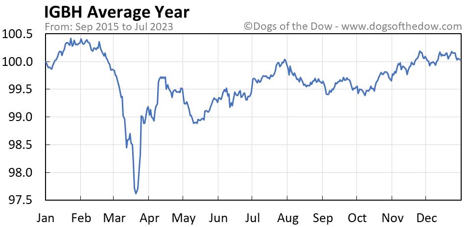 IGBH average year chart