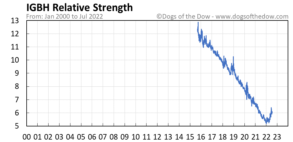 IGBH relative strength chart