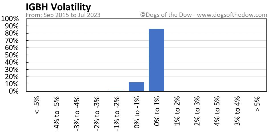 IGBH volatility chart