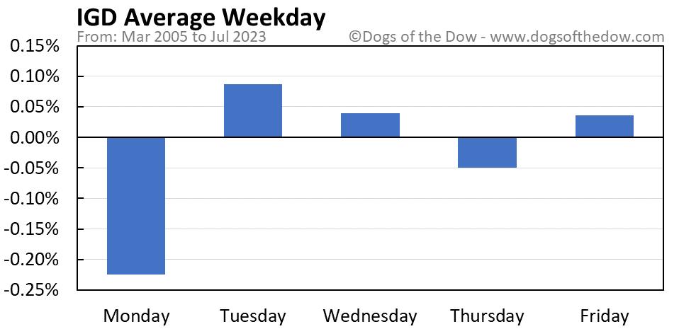 IGD average weekday chart