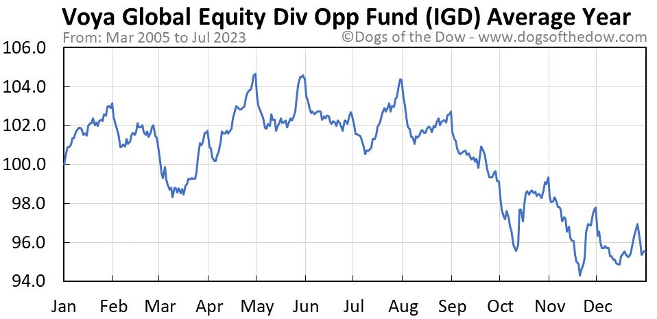 IGD average year chart