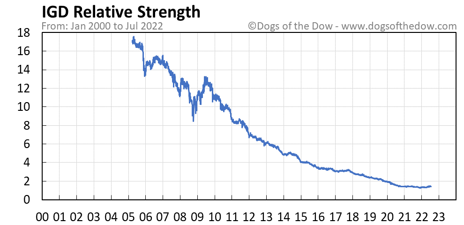 IGD relative strength chart