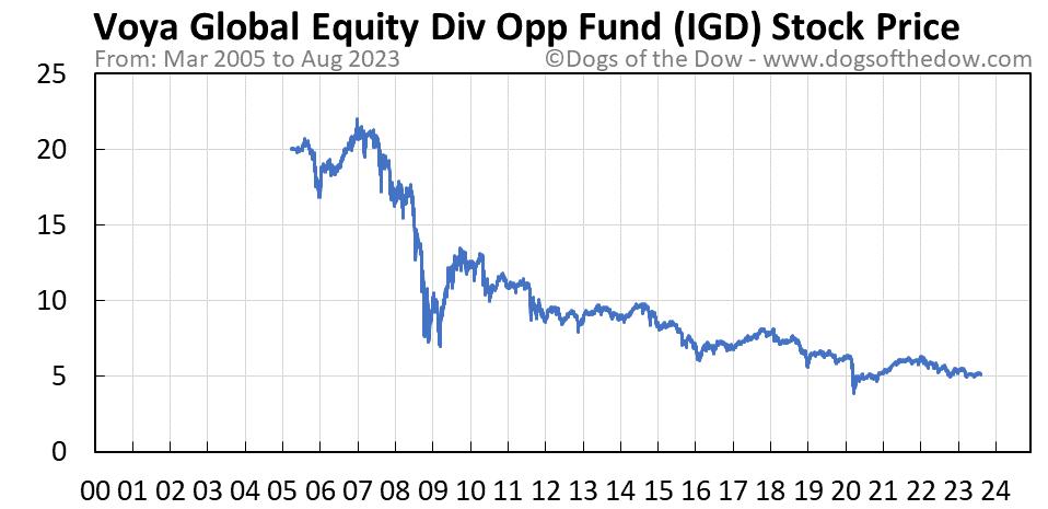 IGD stock price chart