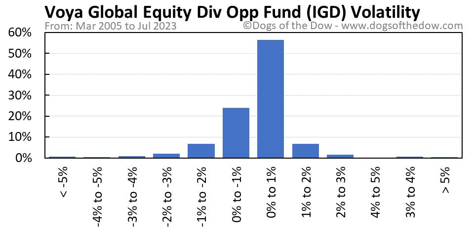 IGD volatility chart