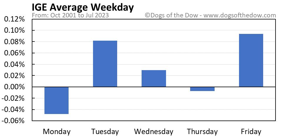 IGE average weekday chart