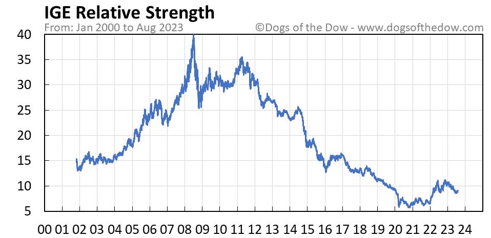 IGE relative strength chart
