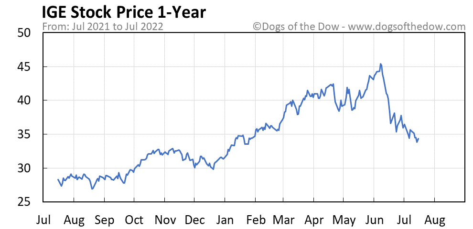IGE 1-year stock price chart