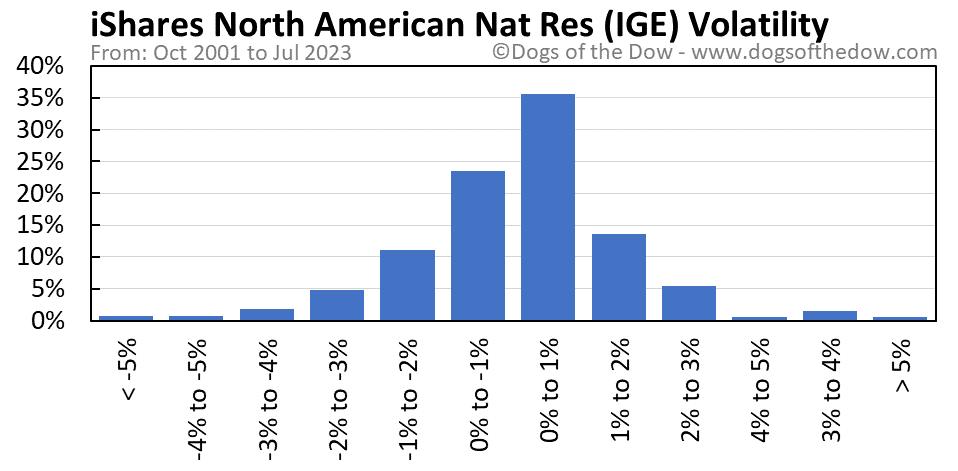 IGE volatility chart