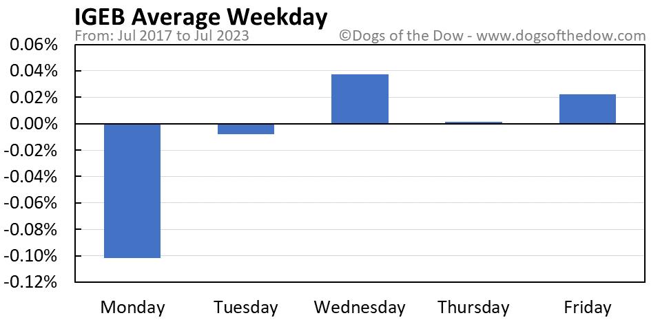 IGEB average weekday chart