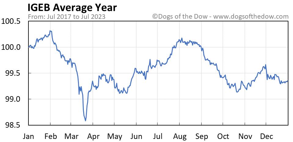 IGEB average year chart