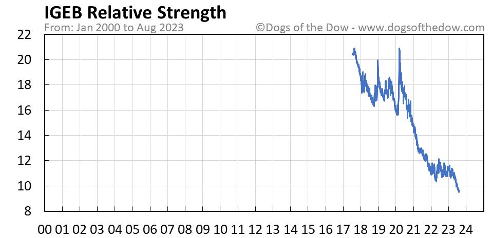 IGEB relative strength chart