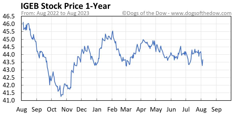 IGEB 1-year stock price chart