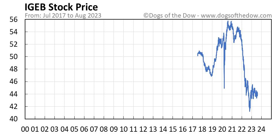 IGEB stock price chart