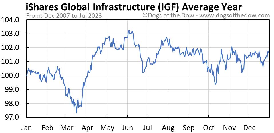 IGF average year chart