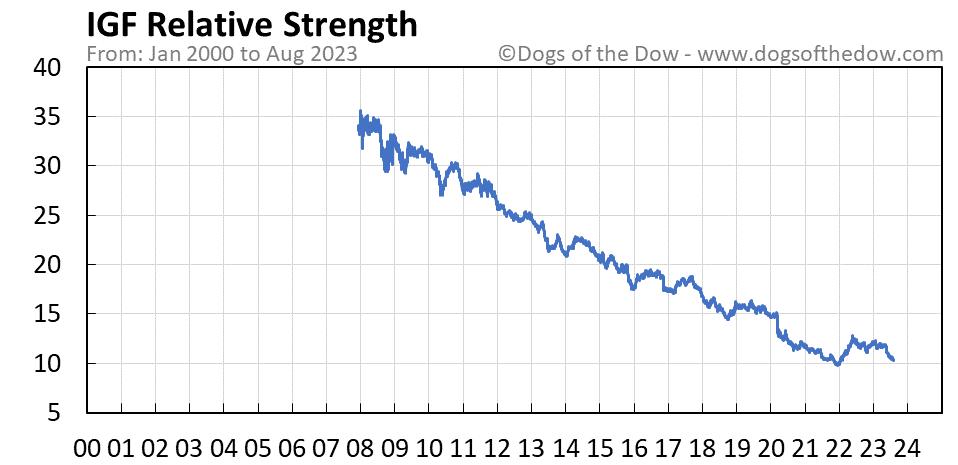IGF relative strength chart