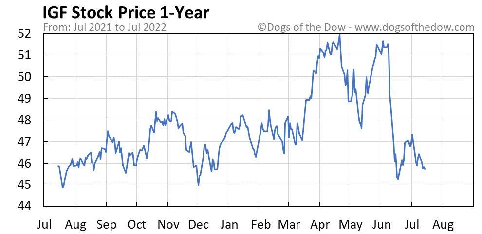 IGF 1-year stock price chart