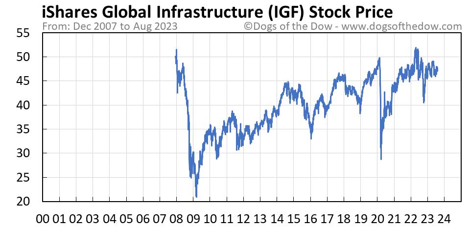 IGF stock price chart