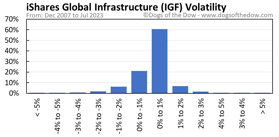 IGF volatility chart