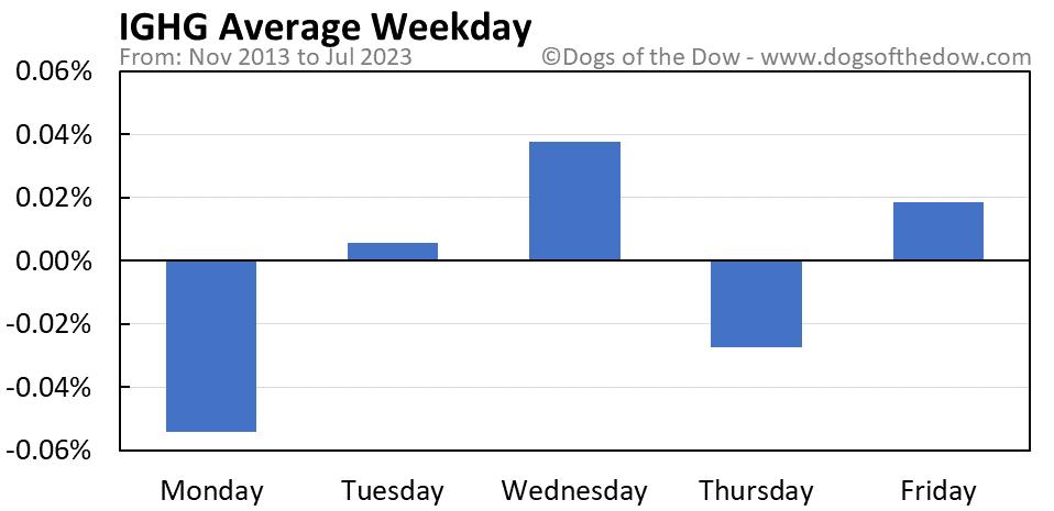 IGHG average weekday chart