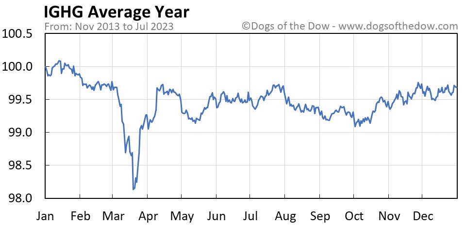 IGHG average year chart