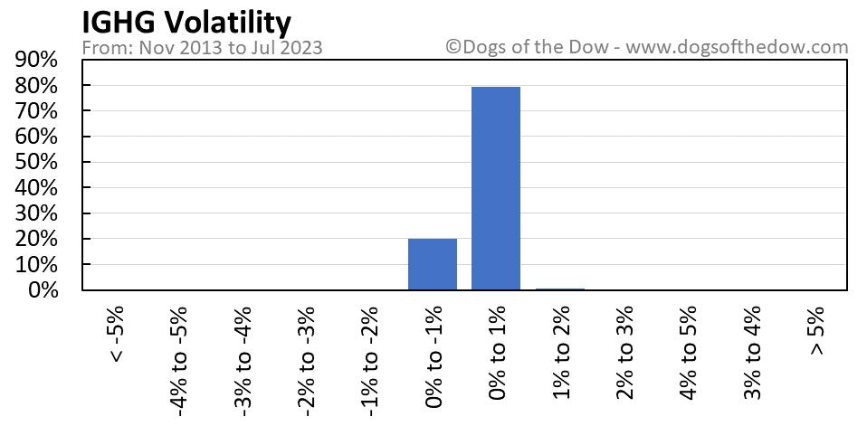 IGHG volatility chart