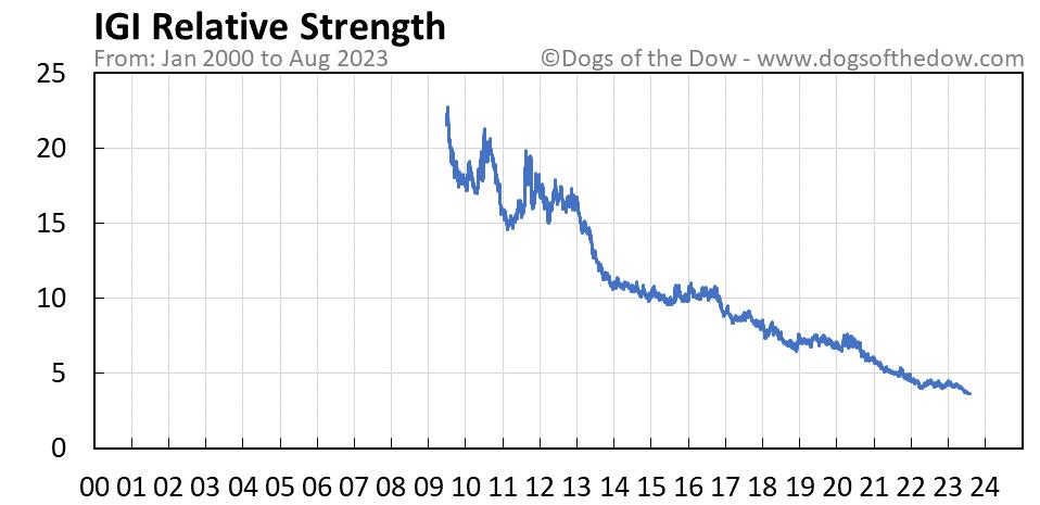 IGI relative strength chart