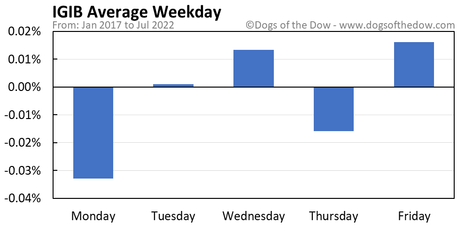 IGIB average weekday chart